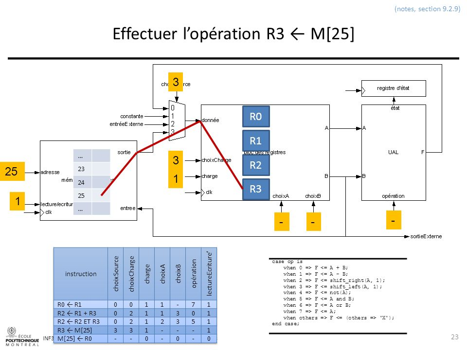 Effectuer l'opération R3 ← M[25]